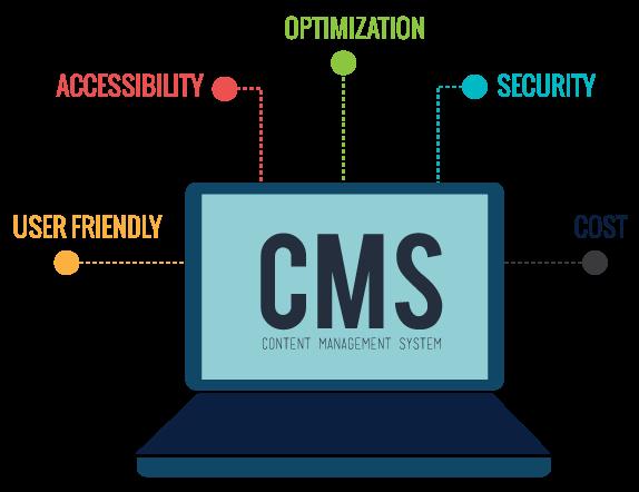 Why choose CMS