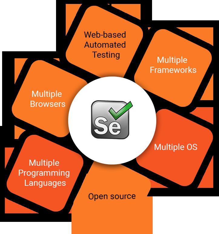 Selenium Image